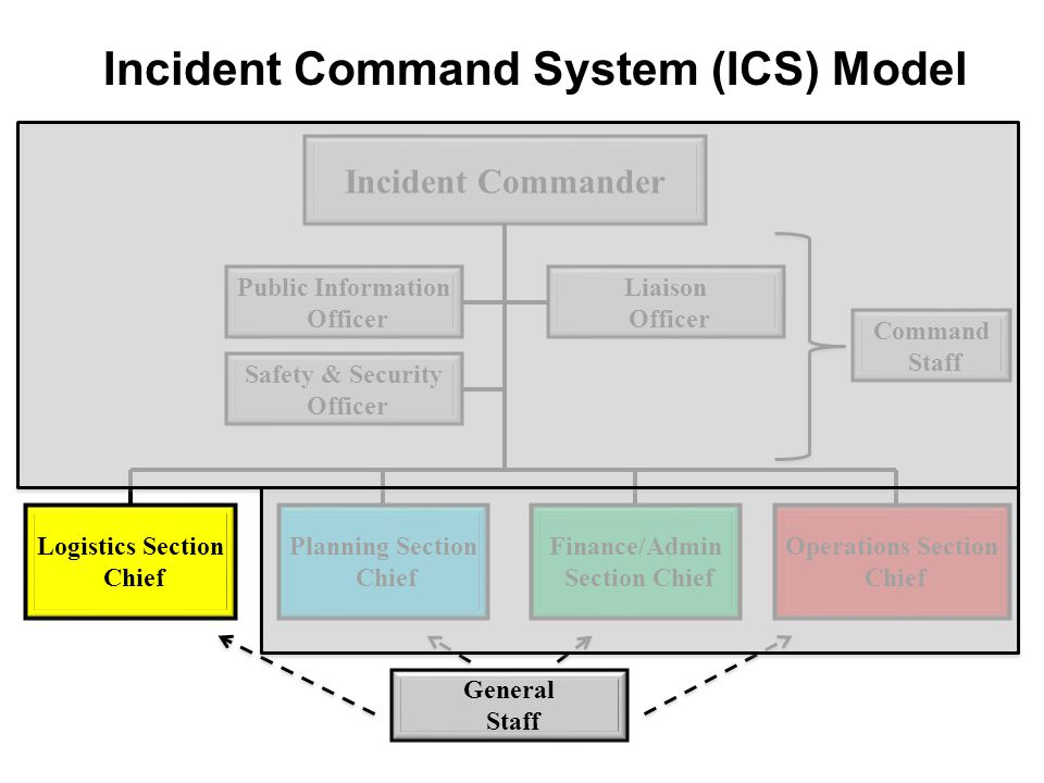 Incident Commander Public Information Officer Logistics Section Chief Incident Command System (ICS) Model Liaison Officer Safety & Security Officer Pl