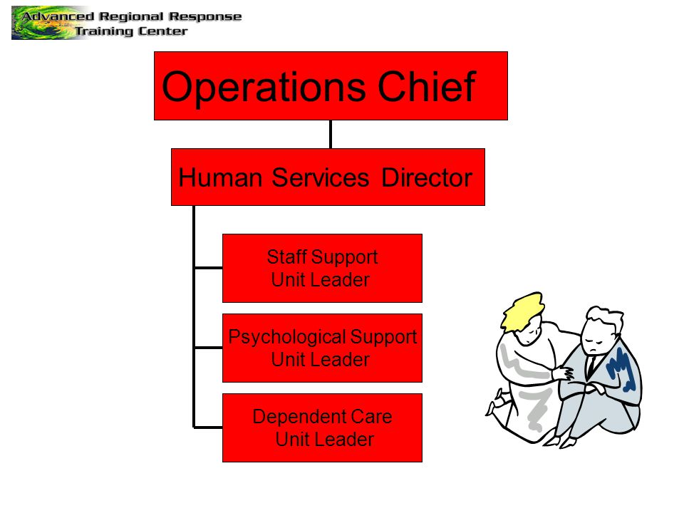 Operations Chief Human Services Director Staff Support Unit Leader Psychological Support Unit Leader Dependent Care Unit Leader