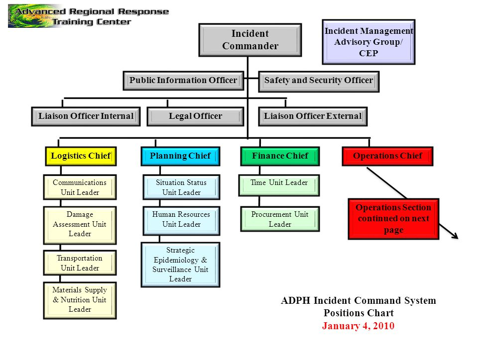 Safety and Security OfficerPublic Information Officer Incident Commander ADPH Incident Command System Positions Chart January 4, 2010 Incident Managem