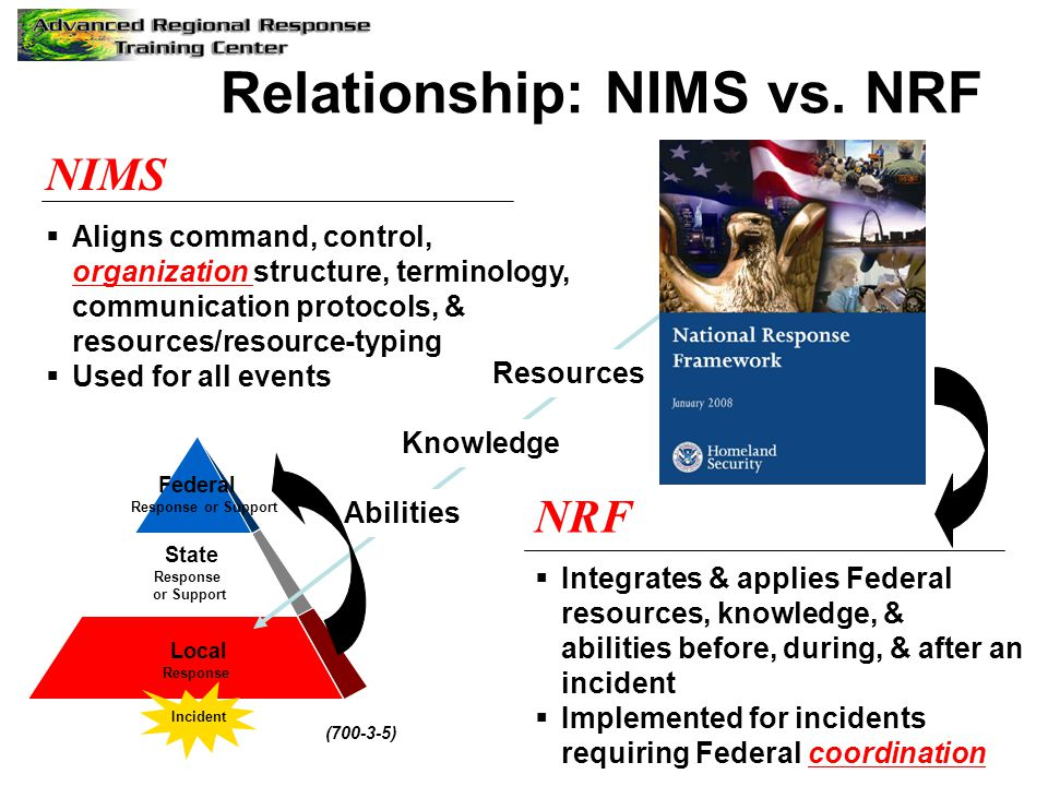 NIMS  Aligns command, control, organization structure, terminology, communication protocols, & resources/resource-typing  Used for all events Knowle