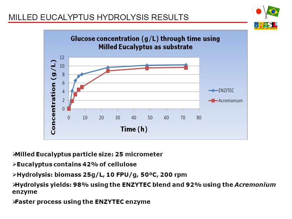 MILLED EUCALYPTUS HYDROLYSIS RESULTS  Milled Eucalyptus particle size: 25 micrometer  Eucalyptus contains 42% of cellulose  Hydrolysis: biomass 25g