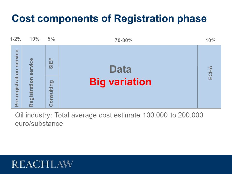 Cost components of Registration phase Pre-registration service Registration service SIEF Consulting Data Big variation ECHA 1-2%10%5% 70-80%10% Oil in