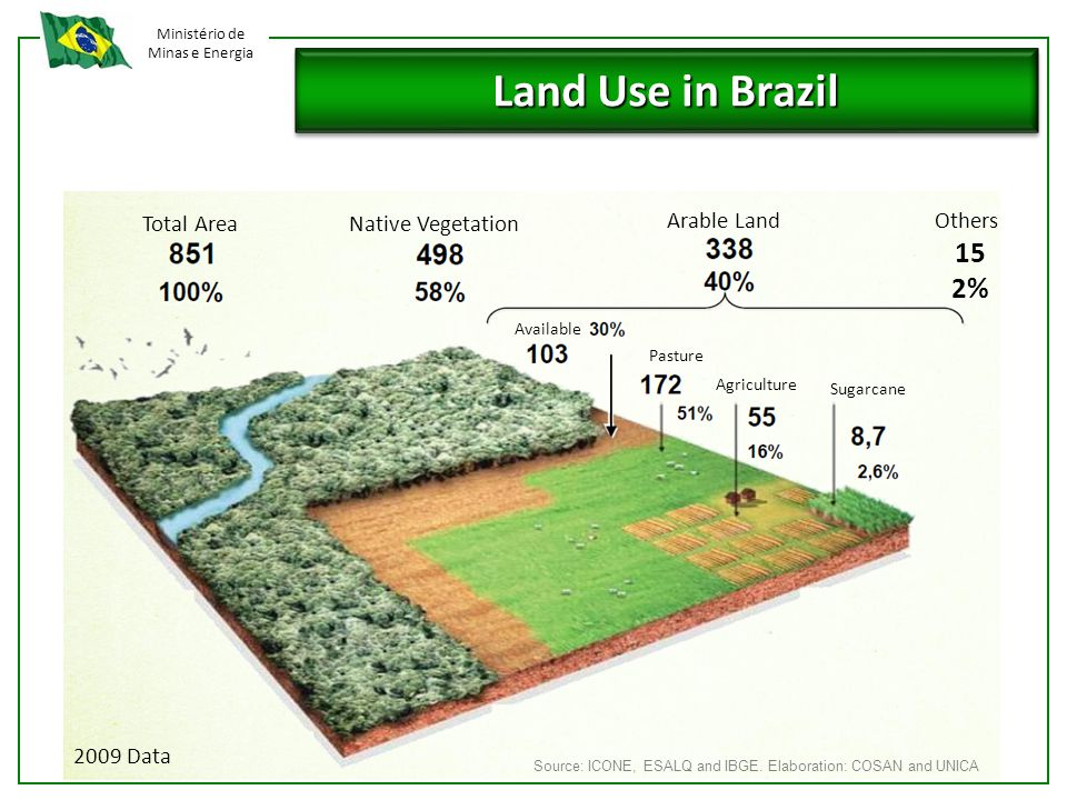 Ministério de Minas e Energia Land Use in Brazil Total AreaNative Vegetation Arable Land Available Pasture Agriculture Sugarcane 2009 Data Source: ICONE, ESALQ and IBGE.