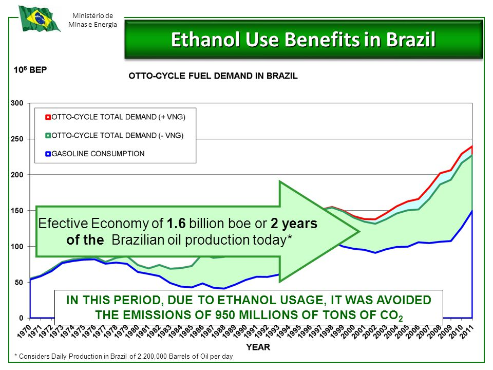 Ministério de Minas e Energia Ethanol Use Benefits in Brazil Efective Economy of 1.6 billion boe or 2 years of the Brazilian oil production today* * Considers Daily Production in Brazil of 2,200,000 Barrels of Oil per day IN THIS PERIOD, DUE TO ETHANOL USAGE, IT WAS AVOIDED THE EMISSIONS OF 950 MILLIONS OF TONS OF CO 2