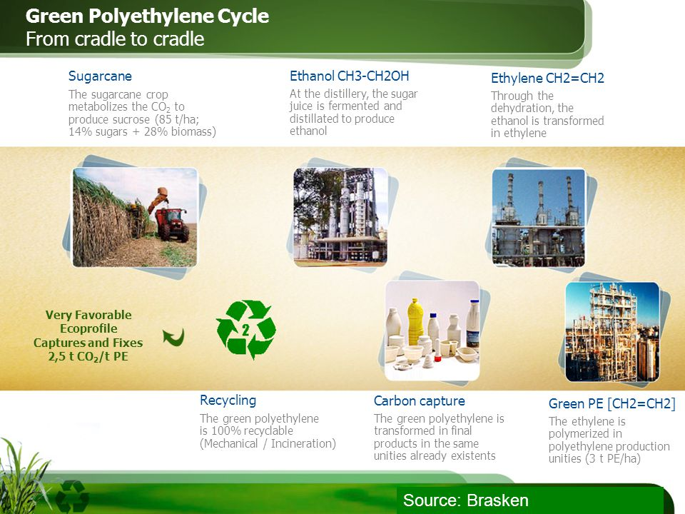 Green Polyethylene Cycle From cradle to cradle Ethylene CH2=CH2 Through the dehydration, the ethanol is transformed in ethylene Ethanol CH3-CH2OH At the distillery, the sugar juice is fermented and distillated to produce ethanol Sugarcane The sugarcane crop metabolizes the CO 2 to produce sucrose (85 t/ha; 14% sugars + 28% biomass) Carbon capture The green polyethylene is transformed in final products in the same unities already existents Green PE [CH2=CH2] The ethylene is polymerized in polyethylene production unities (3 t PE/ha) The green polyethylene is 100% recyclable (Mechanical / Incineration) Very Favorable Ecoprofile Recycling Captures and Fixes 2,5 t CO 2 /t PE Source: Brasken