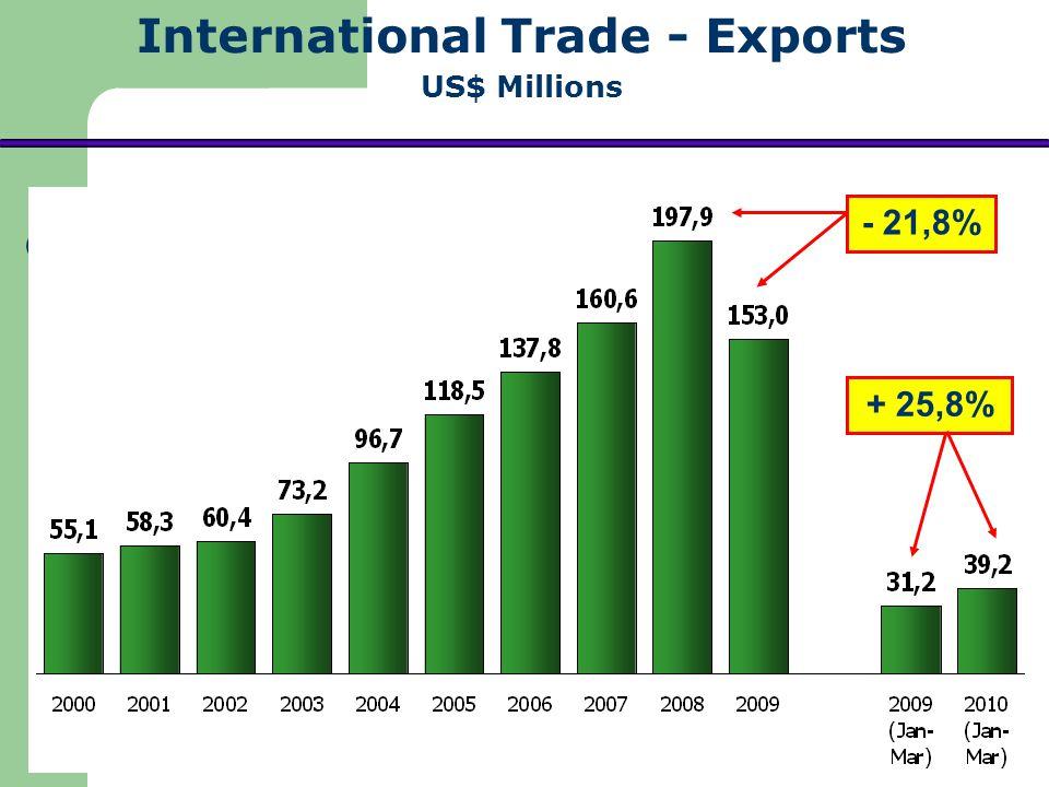 International Trade - Exports US$ Millions - 21,8% + 25,8%