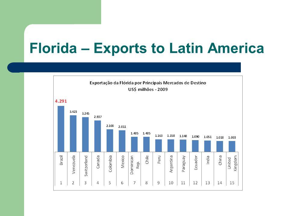 Florida – Exports to Latin America