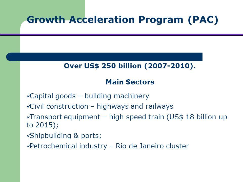 Over US$ 250 billion (2007-2010).