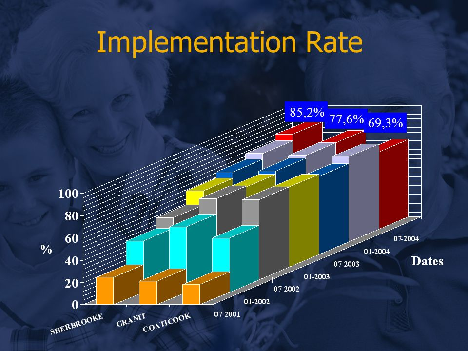 Implementation Rate 85,2% 77,6% 69,3%