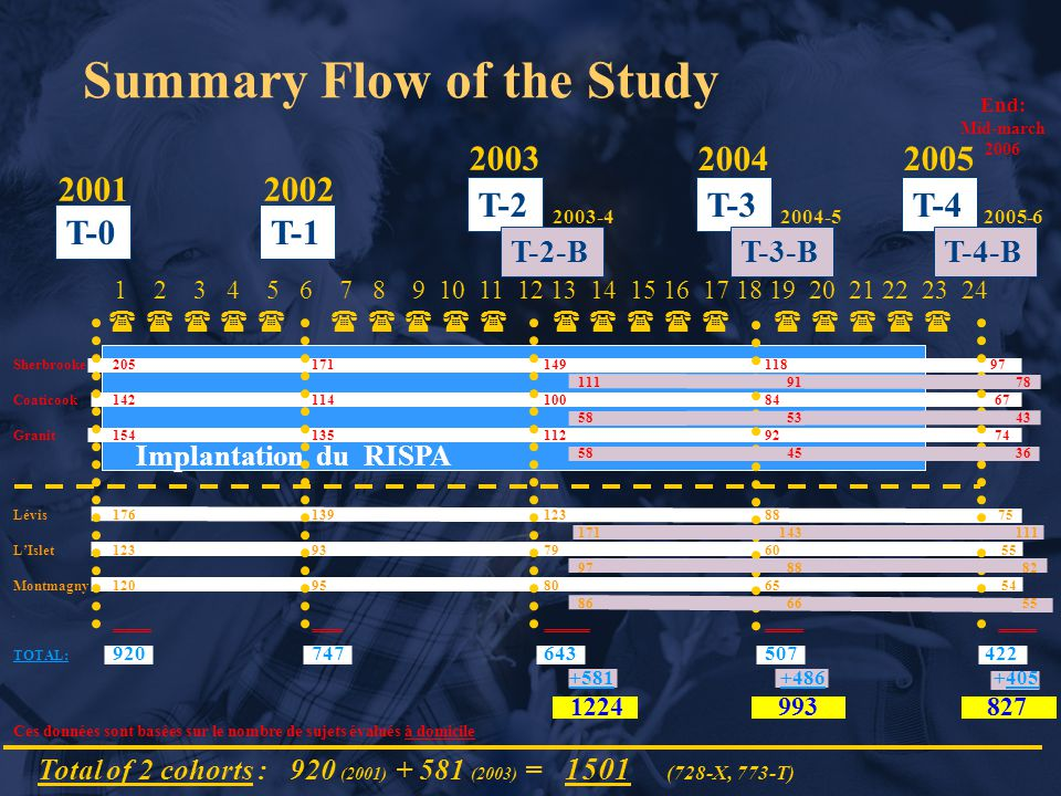 Summary Flow of the Study 20012002 2003 2004 T-1 1 2 3 4 5 6 7 8 9 10 11 12 13 14 15 16 17 18 19 20 21 22 23 24           T-3T-2 T-4 2005 T-0 Implantation du RISPA Total of 2 cohorts : 920 (2001) + 581 (2003) = 1501 (728-X, 773-T) End: Mid-march 2006 T-2-BT-3-BT-4-B 2003-42004-52005-6 Sherbrooke 205171149118 97 111 91 78 Coaticook14211410084 67 58 53 43 Granit15413511292 74 58 45 36.