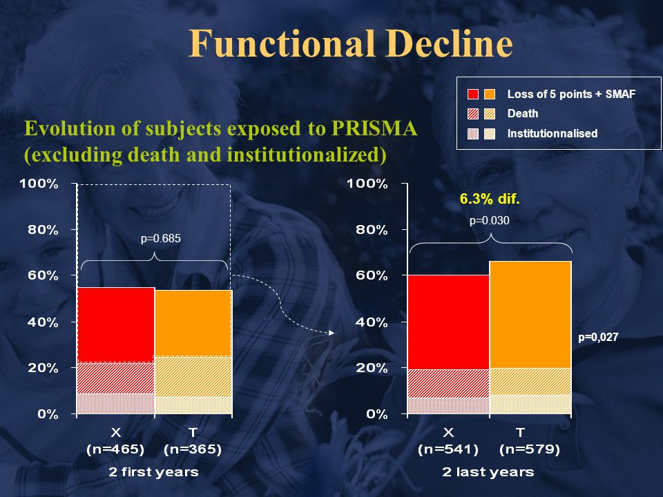Functional Decline Loss of 5 points + SMAF Death Institutionnalised p=0,027 6.3% dif.