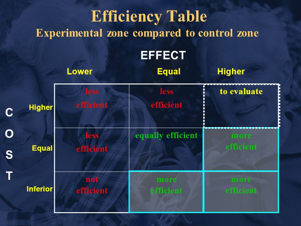 Higher Equal Inferior less efficient less efficient to evaluate less efficient equally efficientmore efficient not efficient more efficient LowerEqualHigher COSTCOST EFFECT Efficiency Table Experimental zone compared to control zone