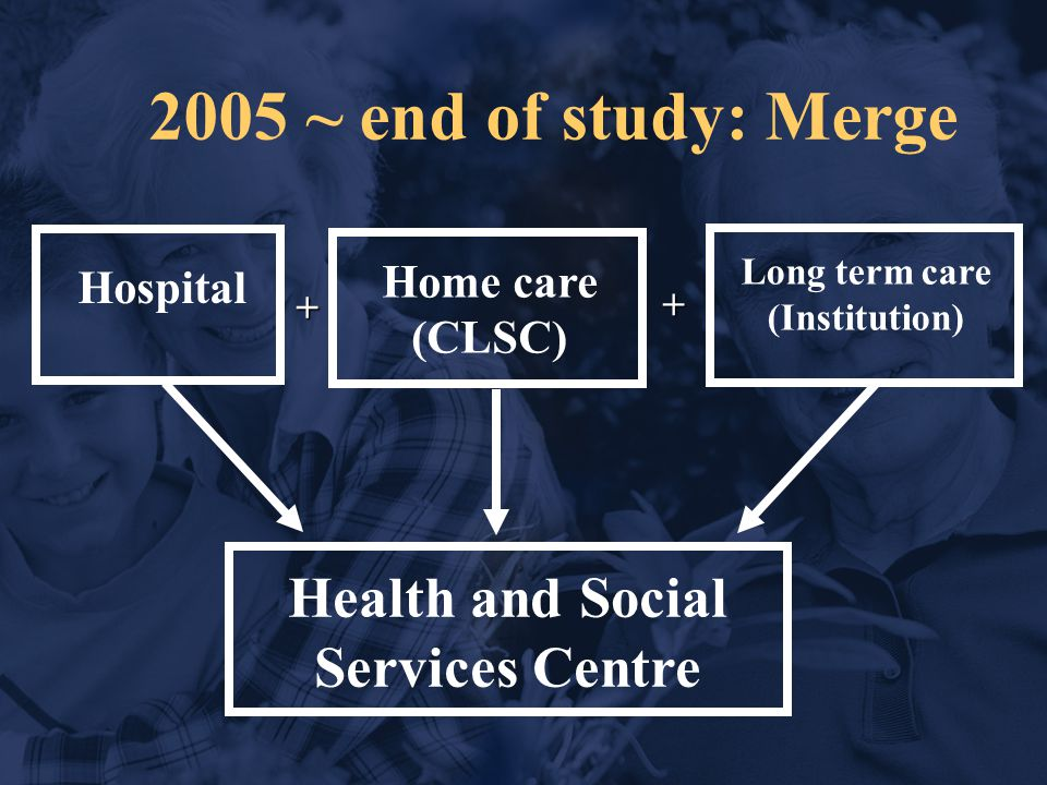 2005 ~ end of study: Merge Hospital Health and Social Services Centre Home care (CLSC) Long term care (Institution) + +