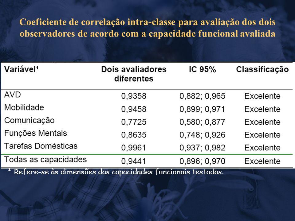 Coeficiente de correlação intra-classe para avaliação dos dois observadores de acordo com a capacidade funcional avaliada ¹ Refere-se às dimensões das capacidades funcionais testadas.