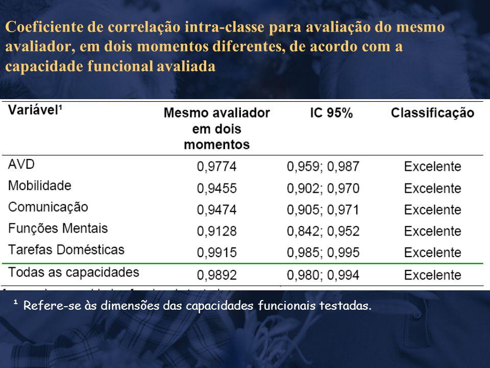 Coeficiente de correlação intra-classe para avaliação do mesmo avaliador, em dois momentos diferentes, de acordo com a capacidade funcional avaliada ¹ Refere-se às dimensões das capacidades funcionais testadas.