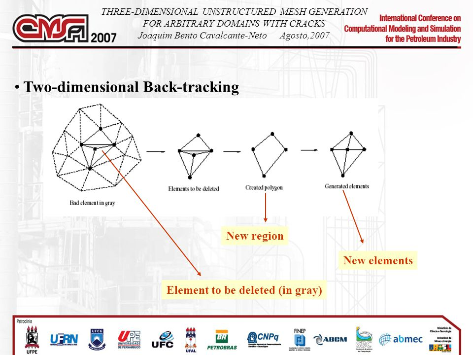 Two-dimensional Back-tracking Element to be deleted (in gray) New elements New region THREE-DIMENSIONAL UNSTRUCTURED MESH GENERATION FOR ARBITRARY DOMAINS WITH CRACKS Joaquim Bento Cavalcante-NetoAgosto,2007