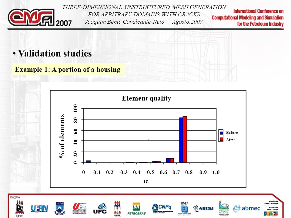 Validation studies Example 1: A portion of a housing Element quality % of elements 0 20 40 60 80 100 0 0.1 0.2 0.3 0.4 0.5 0.6 0.7 0.8 0.9 1.0  Befor
