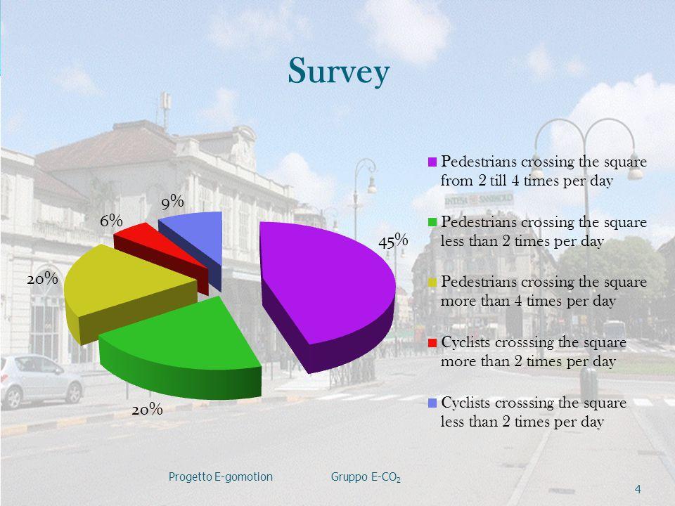 Survey Progetto E-gomotion Gruppo E-CO 2 4