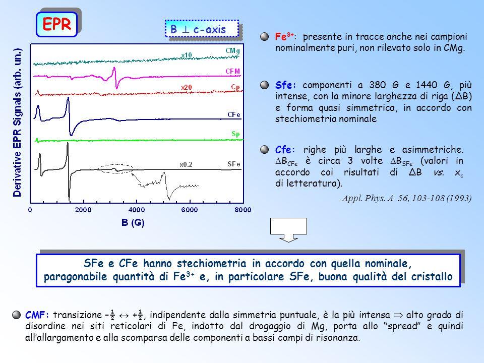 EPR B  c-axis Sfe: componenti a 380 G e 1440 G, più intense, con la minore larghezza di riga (ΔB) e forma quasi simmetrica, in accordo con stechiometria nominale SFe e CFe hanno stechiometria in accordo con quella nominale, paragonabile quantità di Fe 3+ e, in particolare SFe, buona qualità del cristallo CMF: transizione –½  +½, indipendente dalla simmetria puntuale, è la più intensa  alto grado di disordine nei siti reticolari di Fe, indotto dal drogaggio di Mg, porta allo spread e quindi all'allargamento e alla scomparsa delle componenti a bassi campi di risonanza.