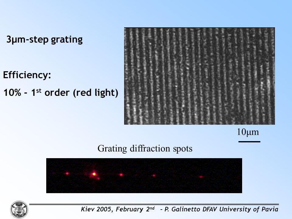 3μm-step grating Efficiency: 10% - 1 st order (red light) Grating diffraction spots 10μm Kiev 2005, February 2 nd – P.