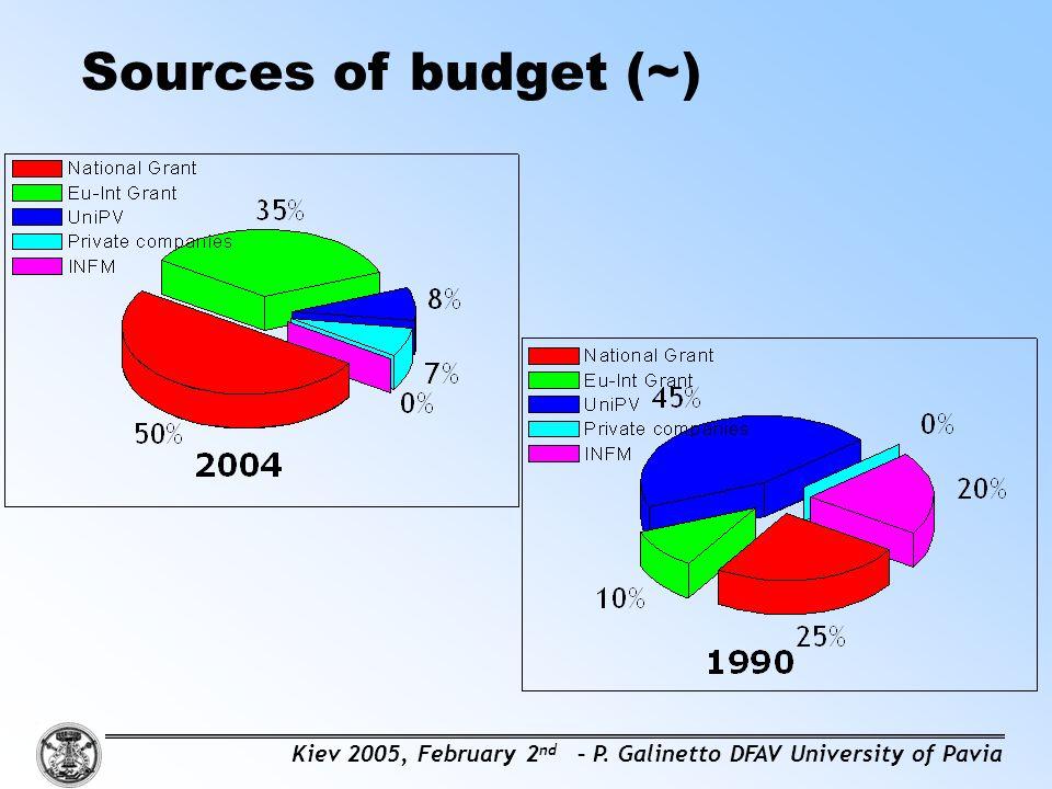 Sources of budget (~) Kiev 2005, February 2 nd – P. Galinetto DFAV University of Pavia