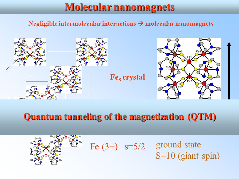Negligible intermolecular interactions  molecular nanomagnets Molecular nanomagnets Fe 8 crystal Easy-axis (magnetization) Fe (3+) s=5/2 ground state