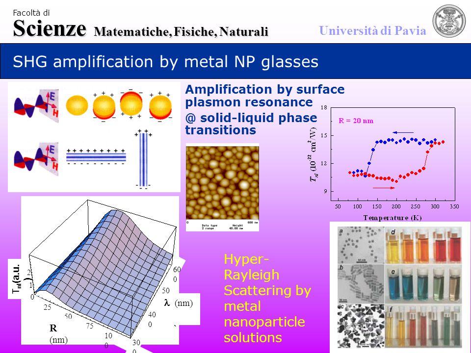 Scienze Matematiche, Fisiche, Naturali Università di Pavia Facoltà di SHG amplification by metal NP glasses Amplification by surface plasmon resonance @ solid-liquid phase transitions 30 0 40 0 50 0 60 0 25 50 75 10 0 0 1 2 R  R (nm) (nm) T nl (a.u.