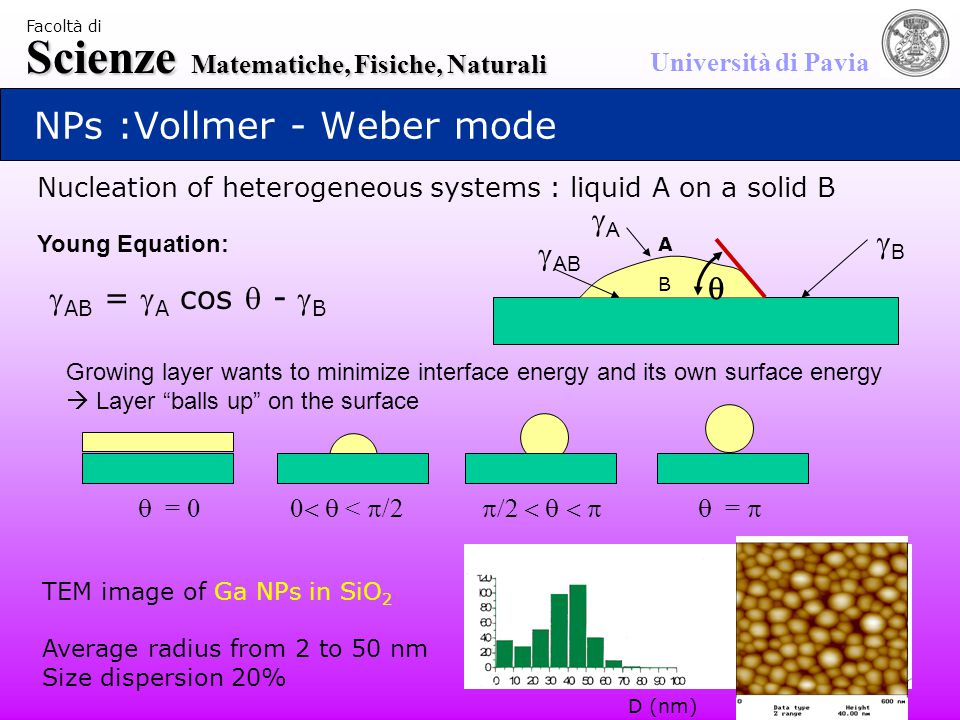 Scienze Matematiche, Fisiche, Naturali Università di Pavia Facoltà di NPs :Vollmer - Weber mode AA BB  AB  Young Equation: Growing layer wants to minimize interface energy and its own surface energy  Layer balls up on the surface Nucleation of heterogeneous systems : liquid A on a solid B TEM image of Ga NPs in SiO 2 Average radius from 2 to 50 nm Size dispersion 20%  = 0  <  /2  =  A B  AB =  A cos  -  B D (nm)