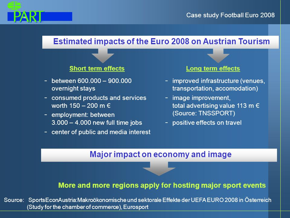 Estimated impacts of the Euro 2008 on Austrian Tourism Short term effects - between 600.000 – 900.000 overnight stays - consumed products and services worth 150 – 200 m € - employment: between 3.000 – 4.000 new full time jobs - center of public and media interest More and more regions apply for hosting major sport events Long term effects - improved infrastructure (venues, transportation, accomodation) - image improvement, total advertising value 113 m € (Source: TNSSPORT) - positive effects on travel Major impact on economy and image Case study Football Euro 2008 Source: SportsEconAustria:Makroökonomische und sektorale Effekte der UEFA EURO 2008 in Österreich (Study for the chamber of commerce), Eurosport