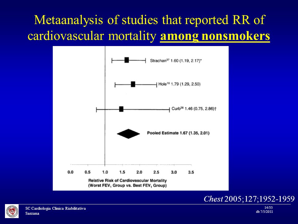SC Cardiologia Clinica Riabilitativa Sarzana 14/33 db 7/5/2011 Metaanalysis of studies that reported RR of cardiovascular mortality among nonsmokers Chest 2005;127;1952-1959