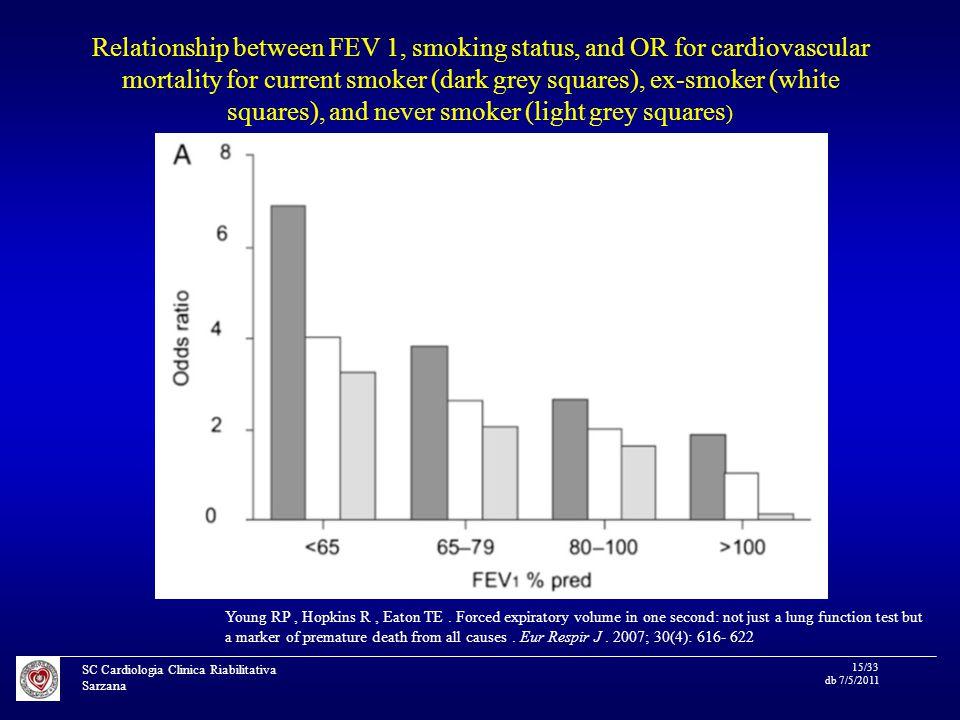 SC Cardiologia Clinica Riabilitativa Sarzana 15/33 db 7/5/2011 Relationship between FEV 1, smoking status, and OR for cardiovascular mortality for current smoker (dark grey squares), ex-smoker (white squares), and never smoker (light grey squares ) Young RP, Hopkins R, Eaton TE.
