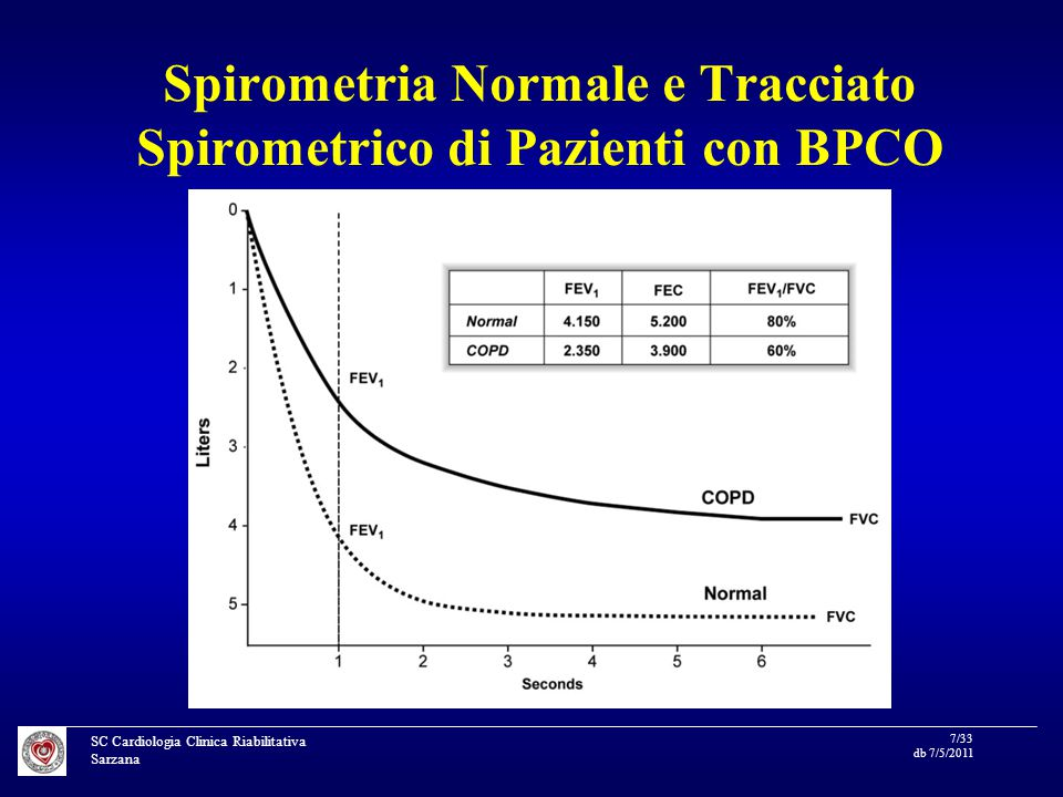 SC Cardiologia Clinica Riabilitativa Sarzana 18/33 db 7/5/2011 Association between chronic obstructive pulmonary disease and systemic inflammation: a systematic review and a metaanalysis T horax 2004;59:574–580 Relationship between C-reactive protein (CRP) and COPD