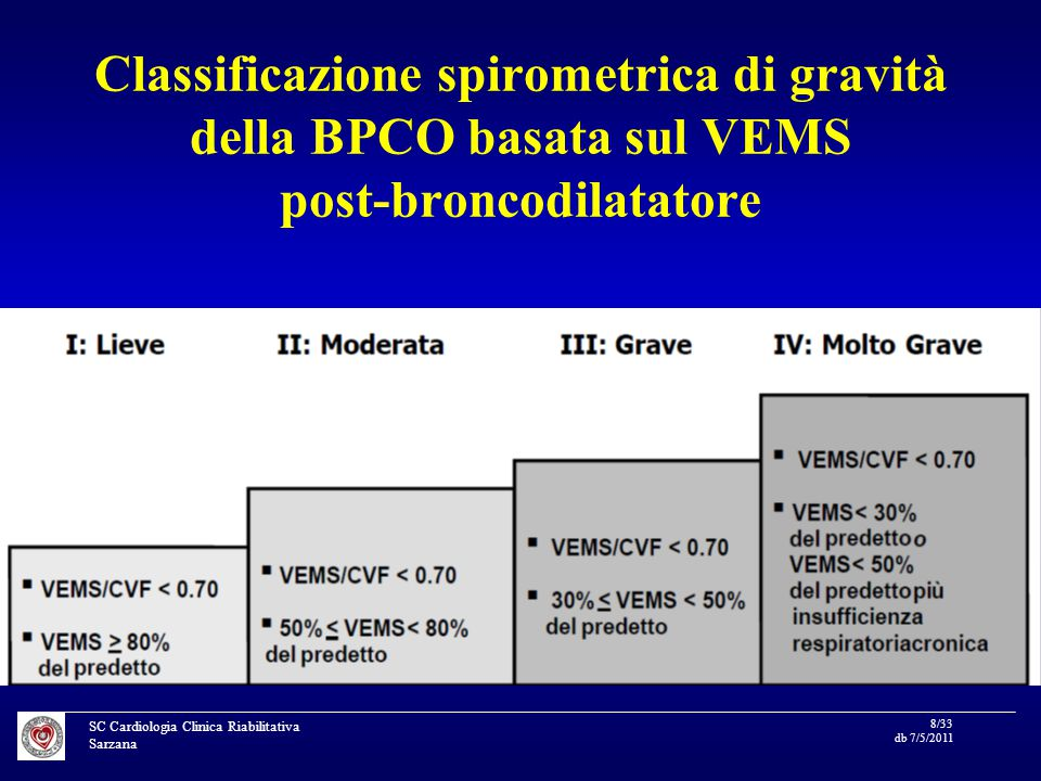 SC Cardiologia Clinica Riabilitativa Sarzana 8/33 db 7/5/2011 Classificazione spirometrica di gravità della BPCO basata sul VEMS post-broncodilatatore