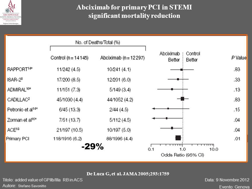Data: 9 Novembre 2012 Evento: Genova Titolo: added value of GPIIb/IIIa RB in ACS Autore: Stefano Savonitto Abciximab for primary PCI in STEMI significant mortality reduction -29% De Luca G, et al.