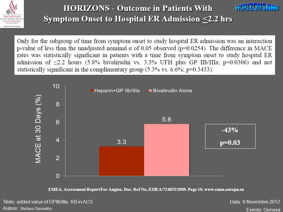 Data: 9 Novembre 2012 Evento: Genova Titolo: added value of GPIIb/IIIa RB in ACS Autore: Stefano Savonitto HORIZONS - Outcome in Patients With Symptom Onset to Hospital ER Admission <2.2 hrs.