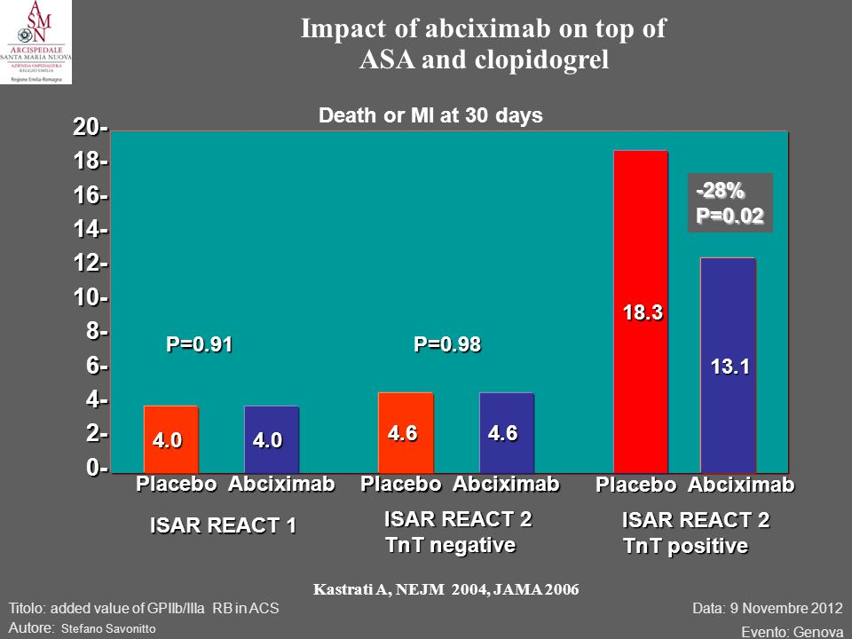 Data: 9 Novembre 2012 Evento: Genova Titolo: added value of GPIIb/IIIa RB in ACS Autore: Stefano Savonitto Impact of abciximab on top of ASA and clopidogrel Death or MI at 30 days Kastrati A, NEJM 2004, JAMA 2006 20-18-16-14-12-10-8-6-4-2-0- Placebo Abciximab 4.04.0 4.64.6 13.1 18.3 ISAR REACT 1 ISAR REACT 2 TnT negative ISAR REACT 2 TnT positive P=0.98P=0.91 -28%P=0.02