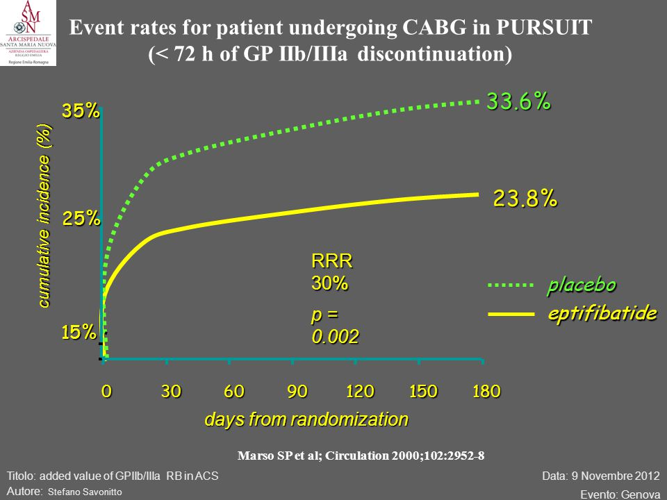 Data: 9 Novembre 2012 Evento: Genova Titolo: added value of GPIIb/IIIa RB in ACS Autore: Stefano Savonitto Event rates for patient undergoing CABG in PURSUIT (< 72 h of GP IIb/IIIa discontinuation) Marso SP et al; Circulation 2000;102:2952-8 15% 35% 0306090120150180 days from randomization 33.6% 23.8% RRR 30% p = 0.002 25% cumulative incidence (%) placeboeptifibatide