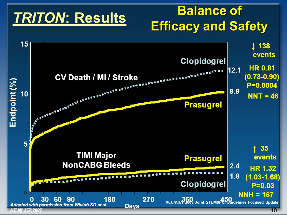 ACC/AHA 2009 Joint STEMI/PCI Guidelines Focused Update 10 0 5 15 0306090180270360450 HR 0.81 (0.73-0.90) P=0.0004 Prasugrel Clopidogrel Days Endpoint