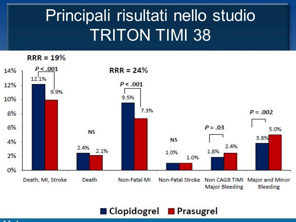 ACC/AHA 2009 Joint STEMI/PCI Guidelines Focused Update Principali risultati nello studio TRITON TIMI 38