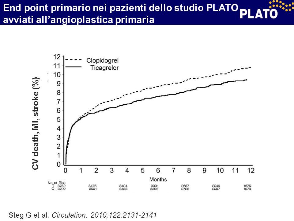 Steg G et al. Circulation. 2010;122:2131-2141 CV death, MI, stroke (%) End point primario nei pazienti dello studio PLATO avviati all'angioplastica pr