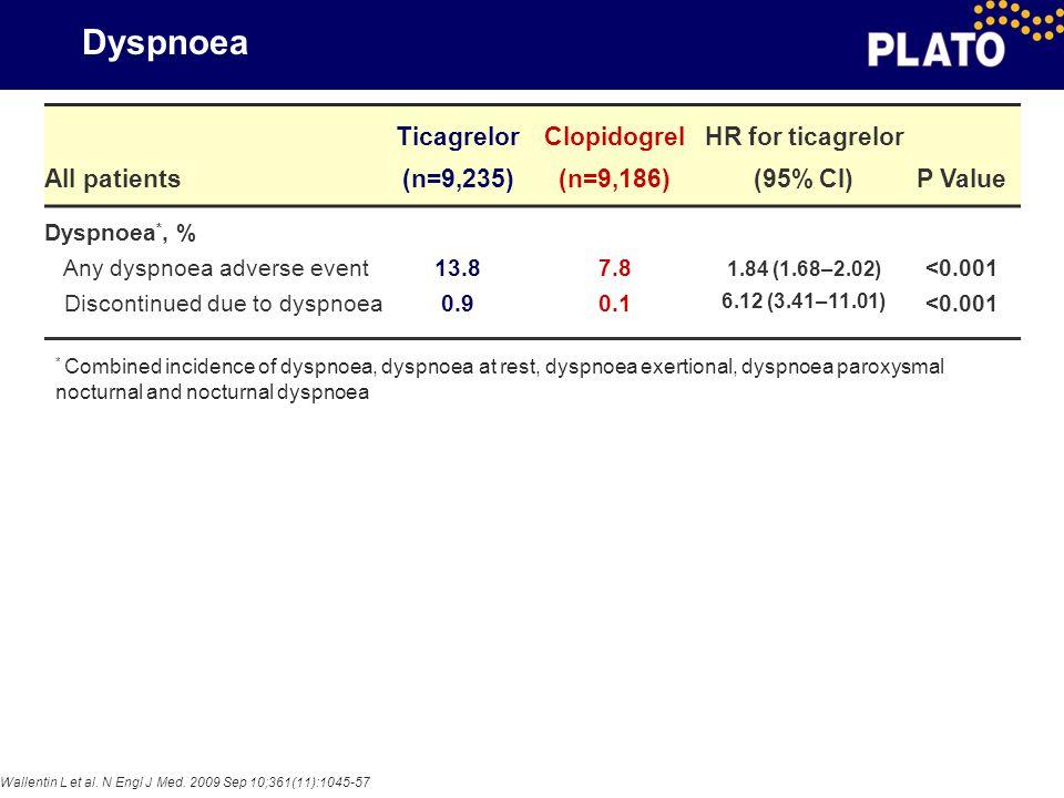 Dyspnoea All patients Ticagrelor (n=9,235) Clopidogrel (n=9,186) HR for ticagrelor (95% CI)P Value Dyspnoea *, % Any dyspnoea adverse event Discontinu