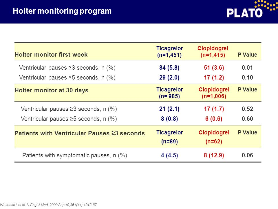 Holter monitoring program Holter monitor first week Ticagrelor (n=1,451) Clopidogrel (n=1,415)P Value Ventricular pauses ≥3 seconds, n (%) Ventricular