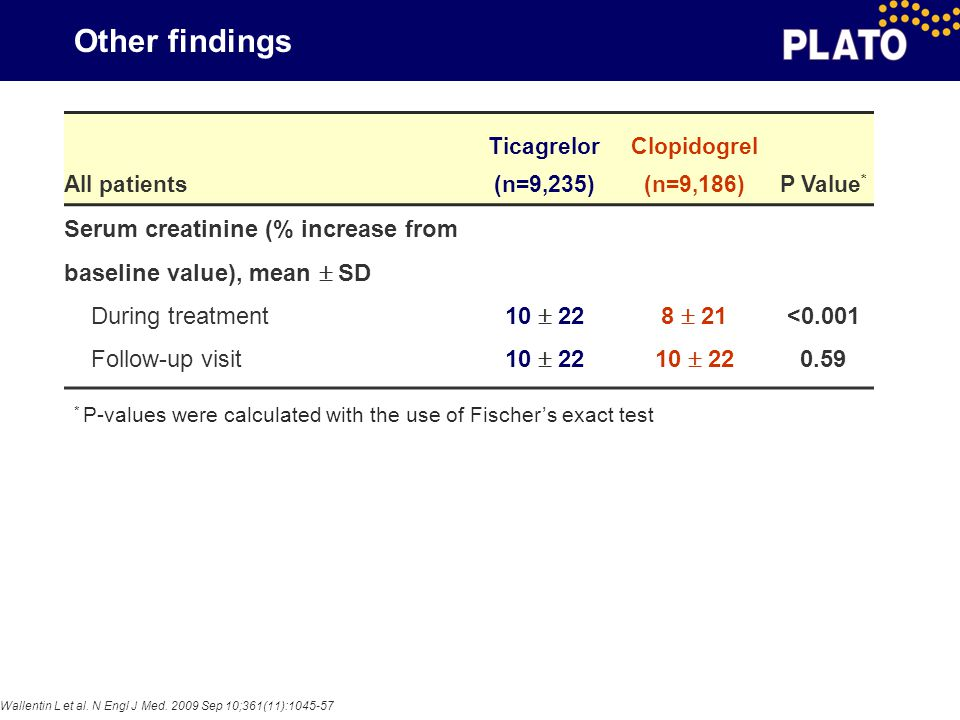 Other findings All patients Ticagrelor (n=9,235) Clopidogrel (n=9,186)P Value * Serum creatinine (% increase from baseline value), mean  SD During tr