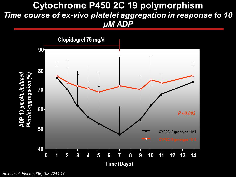 Cytochrome P450 2C 19 polymorphism Time course of ex-vivo platelet aggregation in response to 10 μM ADP 1 90 70 60 50 40 Time (Days) Hulot et al. Bloo