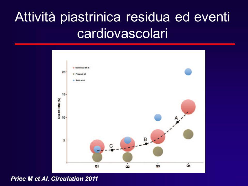 Attività piastrinica residua ed eventi cardiovascolari Price M et Al. Circulation 2011