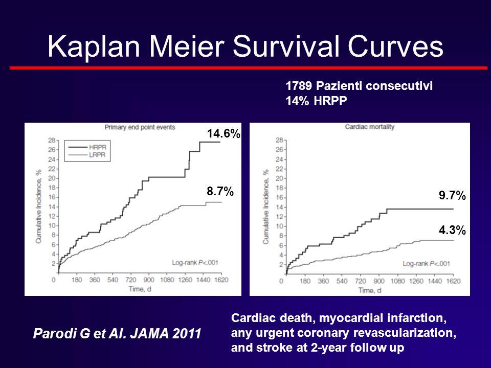 Kaplan Meier Survival Curves Parodi G et Al. JAMA 2011 Cardiac death, myocardial infarction, any urgent coronary revascularization, and stroke at 2-ye