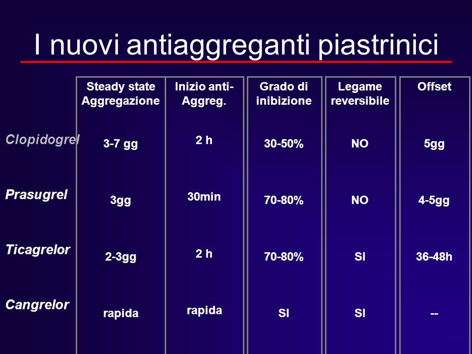 I nuovi antiaggreganti piastrinici Clopidogrel Prasugrel Ticagrelor Cangrelor Steady state Aggregazione 3-7 gg 3gg 2-3gg rapida Inizio anti- Aggreg. 2