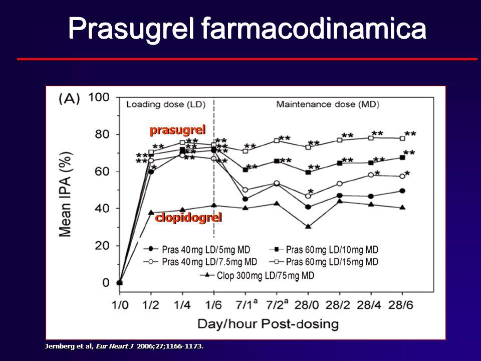 Prasugrel farmacodinamica Jernberg et al, Eur Heart J 2006;27;1166-1173. clopidogrel prasugrel