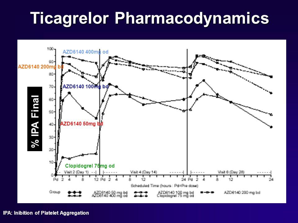 Ticagrelor Pharmacodynamics % IPA Final Clopidogrel 75mg od AZD6140 50mg bd AZD6140 100mg bd AZD6140 400mg od AZD6140 200mg bd IPA: Inibition of Plate