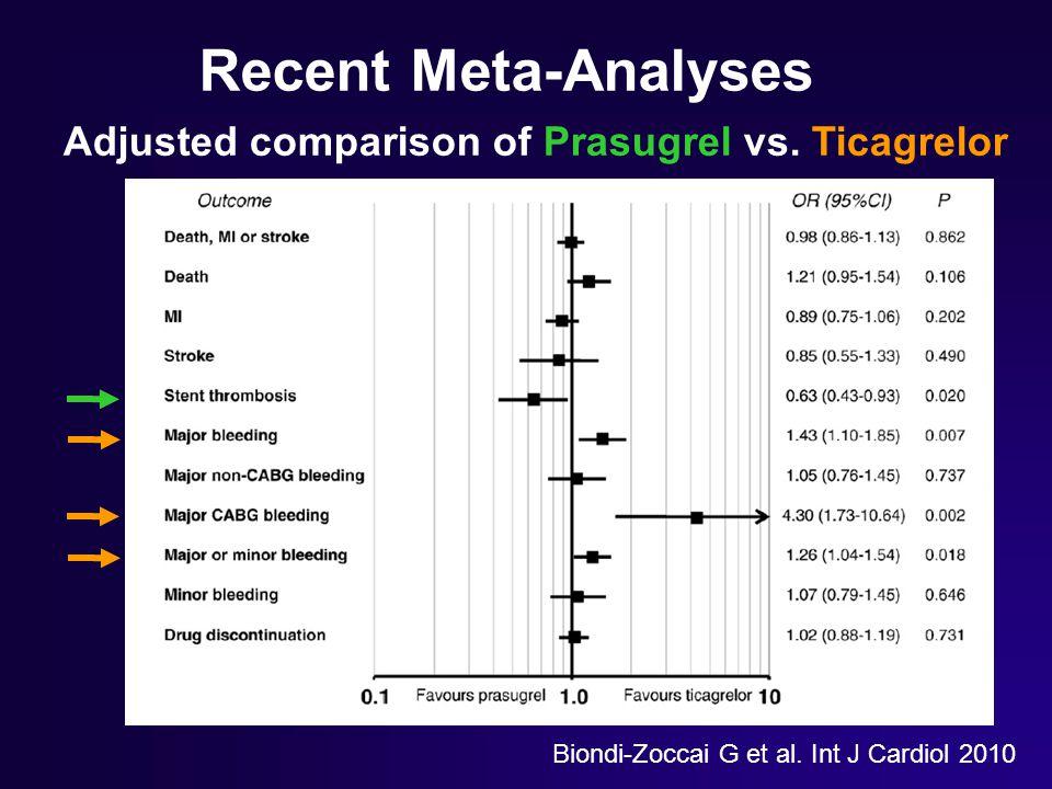 Recent Meta-Analyses Adjusted comparison of Prasugrel vs. Ticagrelor Biondi-Zoccai G et al. Int J Cardiol 2010